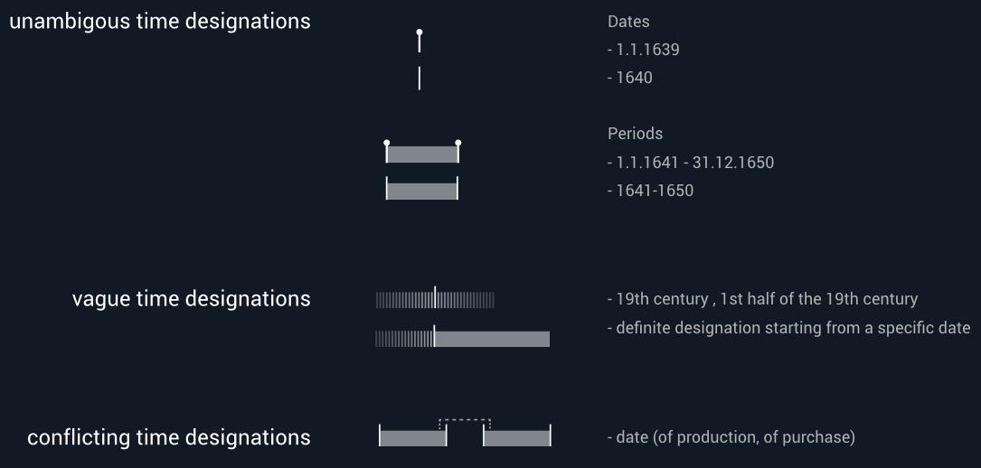 160927_codierung_timeline